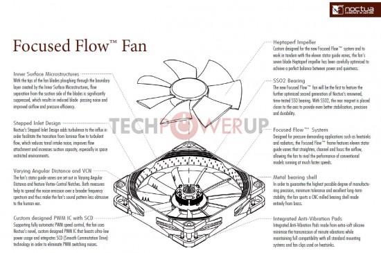 Особенности конструкции Focused Flow от Noctua