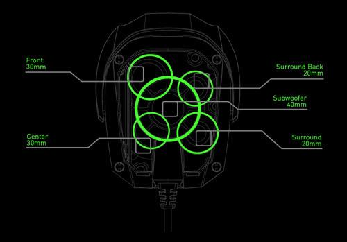 Расположение динамиков в гарнитуре Razer Tiamat 7.1