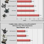 Результаты тестирования XSPC RayStorm от Martinsliquidlab.org
