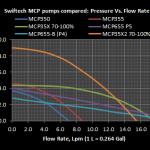 Соотношение давления/потока