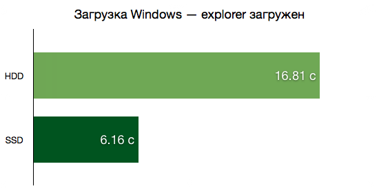 Загрузка Windows — explorer загружен