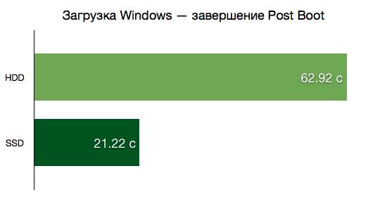 Загрузка Windows — завершение Post Boot