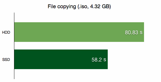 File copying (.iso, 4.32 GB)