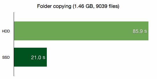 Folder copying (1.46 GB, 9039 files)