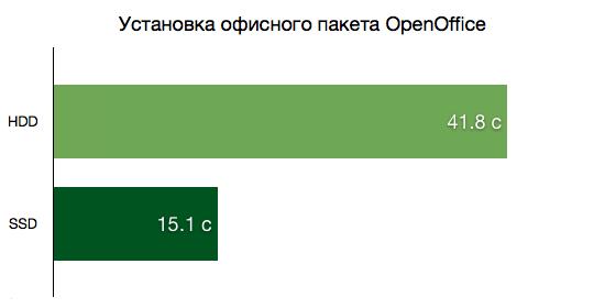 Установка офисного пакета OpenOffice