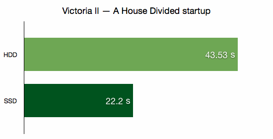 Victoria II — A House Divided startup