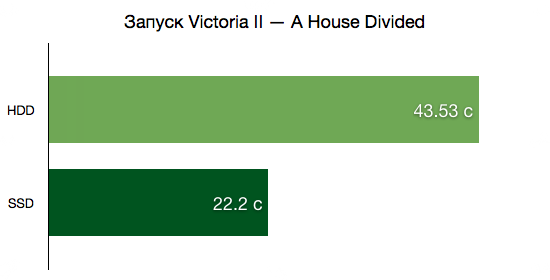 Запуск Victoria II — A House Divided