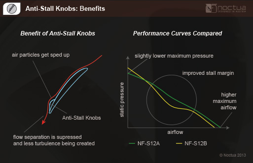 Влияние Anti-Stall Knobs на производительность