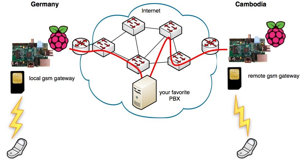GSM-шлюз на основе компьютера