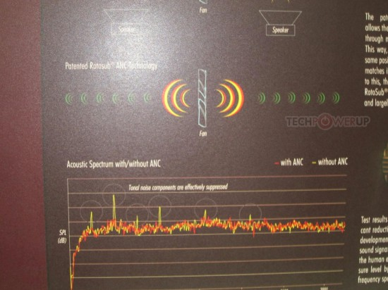 Схема работы системы активного шумоподавления