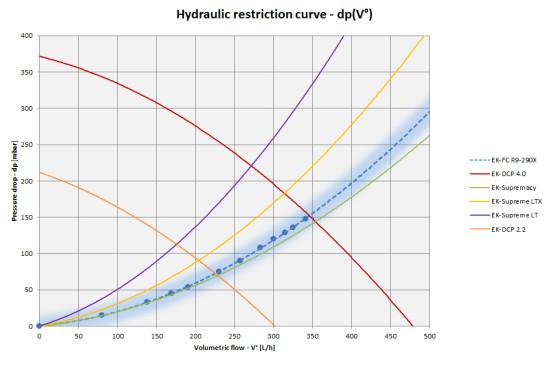 Таблица показателей гидродинамического сопротивления нового ватерблока