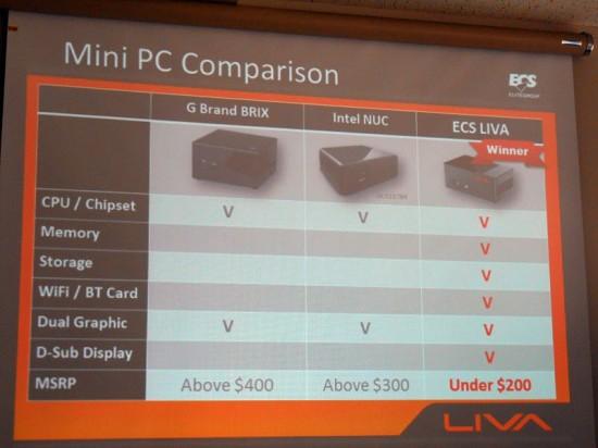 Сравнение ECS Liva с некоторыми другими мини-компьютерами