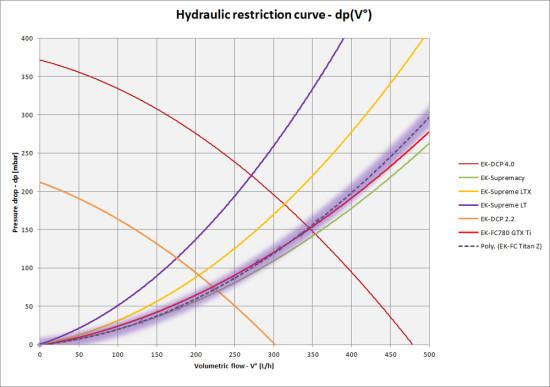 Таблица показателей гидросопротивления