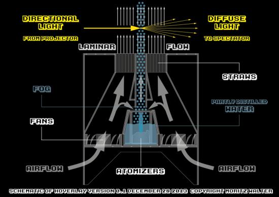 Схема работы голографического дисплея Hoverlay