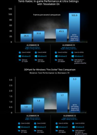 Замеры производительности при использовании Alienware Graphics Amplifier